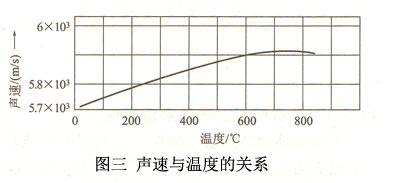 图三声速与温度的关系