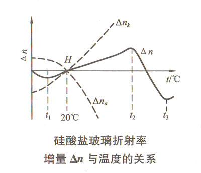 硅酸盐玻璃折射率增量△n与温度的关系