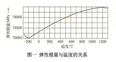 图一弹性模量与温度的关系