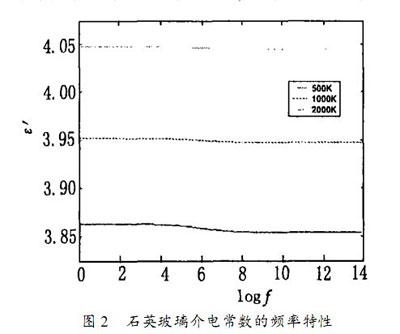 图 2 石英玻璃介电常数的频率特性