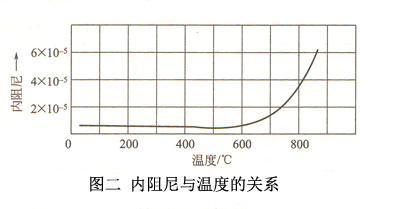 图二内阻尼与温度的关系